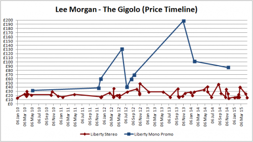 Lee Morgan - The Gigolo - Graph