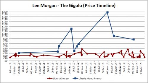 Lee Morgan - The Gigolo - Graph